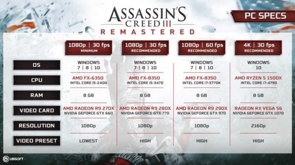 مشخصات سیستم مورد نیاز عنوان Assassin's Creed III Remastered اعلام شد