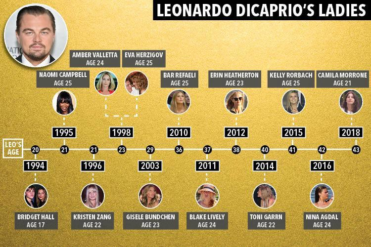 لئوناردو دی کاپریو